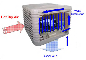SMARTech Heating & Cooling - evaporative cooling Bex Design & Print